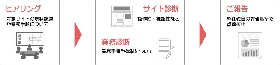 ウェブサイト診断サービス